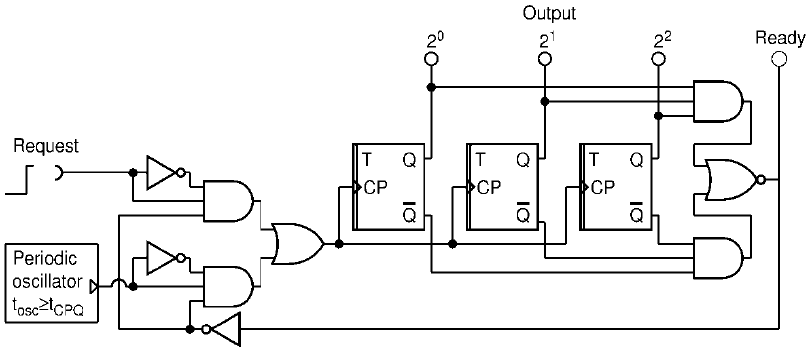 A random logic circuit which generates equiprobably one