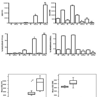 (PDF) Death receptor 5 expression is inversely correlated