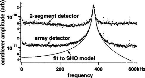 Deflection spectral densities due to thermal motion of the