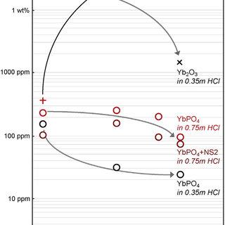 (PDF) Hydrothermal controls on the genesis of REE deposits