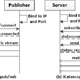 Abstract Architecture View monitoring metrics from the