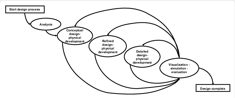 Diagram of proposed open loop design process with