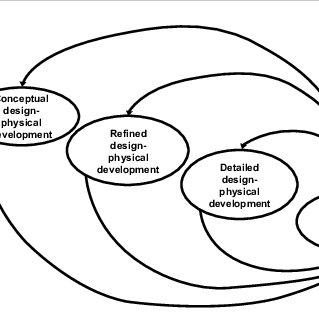 Physical models shapes based on fragmentation of the