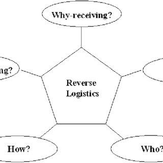 (PDF) Managing reverse logistics or reversing logistics