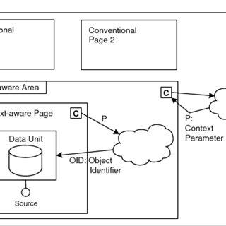 (PDF) Model-driven Development of Context-Aware Web