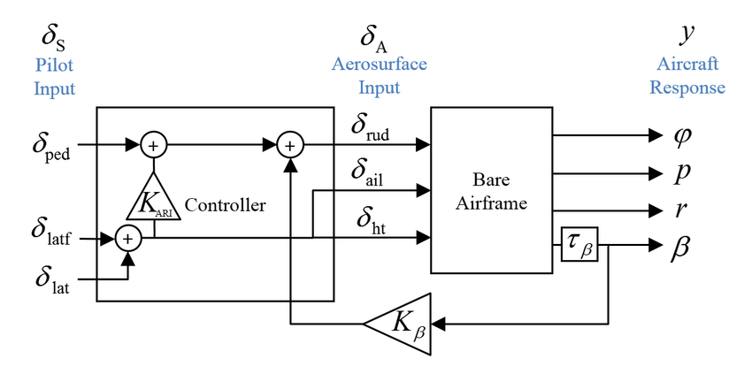 Simplified block diagram of the VISTA F-16 lateral