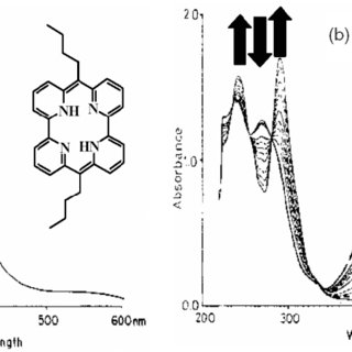 UV–vis spectra of the AzaBipi ligand in CHCl 3 solutions