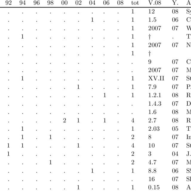 (PDF) Trends in Applied Econometrics Software Development
