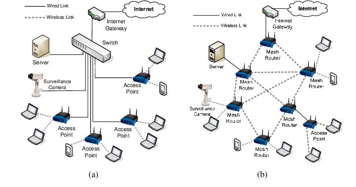 Traditional WLAN (a) versus Wireless Mesh Network (b