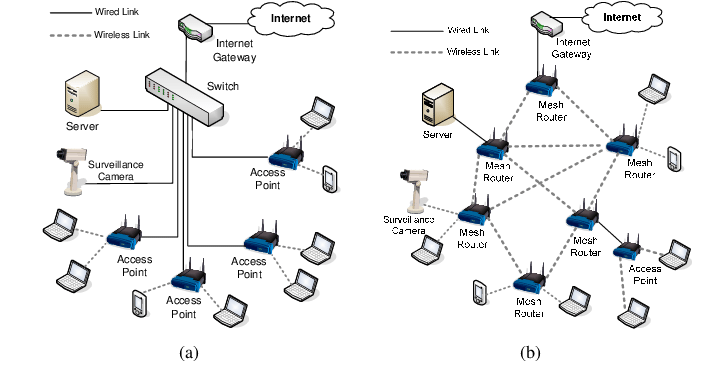 Traditional WLAN (a) versus Wireless Mesh Network (b