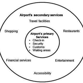 (PDF) Key success factors in managing a visitors