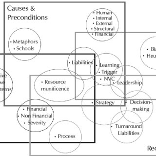 (PDF) Critical variables of business failure: A review and