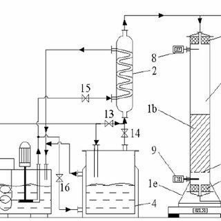 (PDF) STUDY OF GAS SEPARATION PROCESS BY DYNAMIC