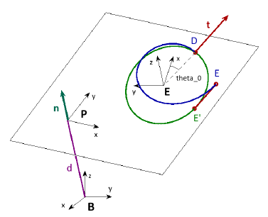 Squeezed Screw with base frame B , distance d to the