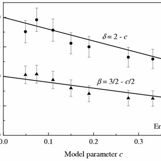The data collapse of liquid-gas coexistence curves [10
