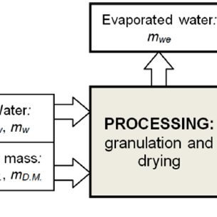 (PDF) Production of biosolid fuels from municipal sewage
