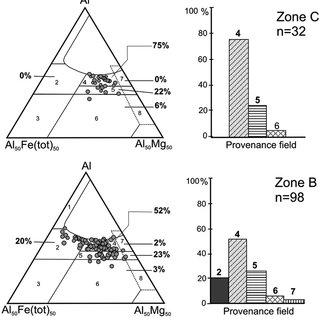 (PDF) Ambiente flúvio-deltáico influenciado por maré e