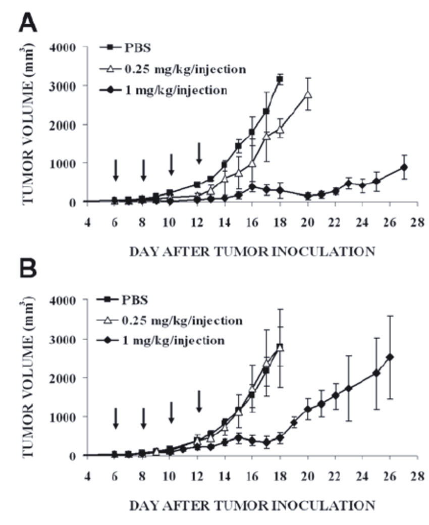 Inhibition of B16-F10 primary tumor growth by ABRaA-VEGF