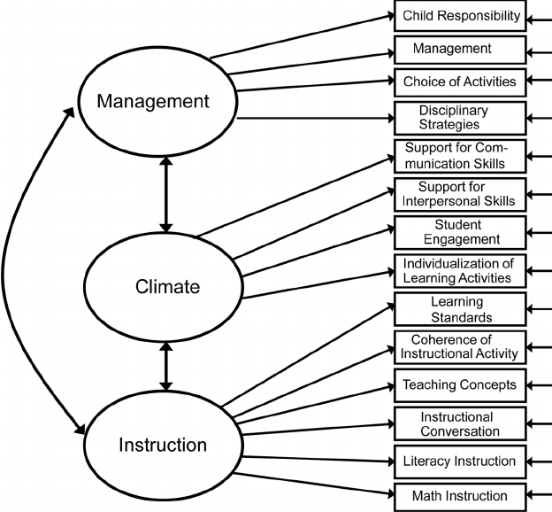 Theoretical three-factor model of the Early Childhood