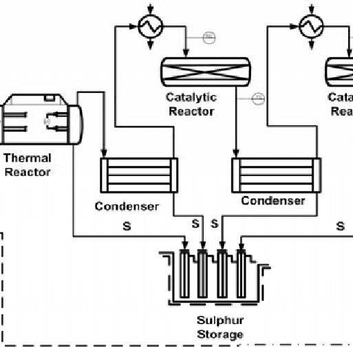 Simplified process flow diagram of SRU in INA-Refinery
