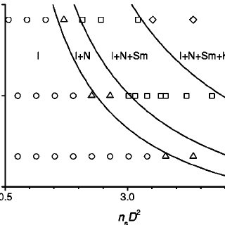 (PDF) Sedimentation and multiphase equilibria in