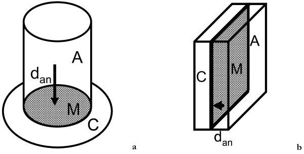 Tubular (2a) and flat-plate (2b) design of a Plant