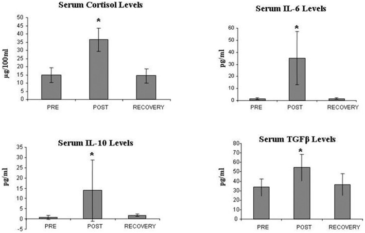 Shown are changes in serum levels of cortisol, IL-6, IL-10