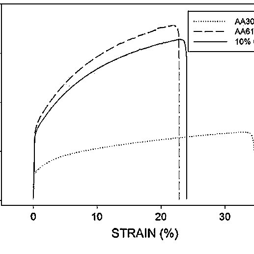 The stress-strain curves for AA3003/AA6111/AA3003 and the