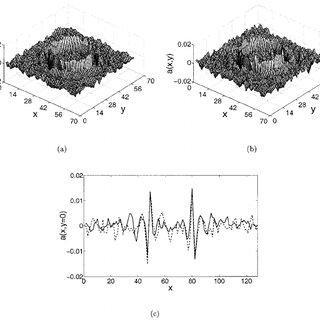 (a) Image variances along the y axes of the scattering