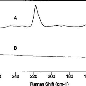(PDF) Anderson, M. S. Locally enhanced Raman spectroscopy