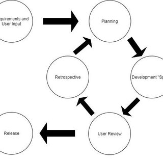(PDF) Development of an Accounting Information System with