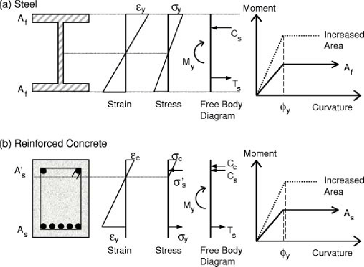 Idealized moment-curvature response of (a) steel and (b