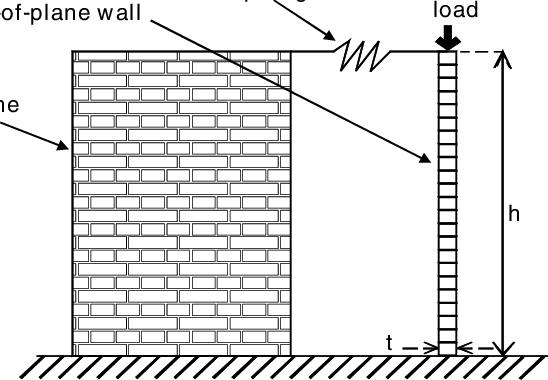 Illustration of the test setup. Figure 2. Specimen on the