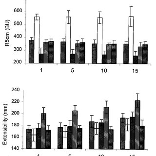 (PDF) Influence of Sodium Caseinate and Whey Protein on