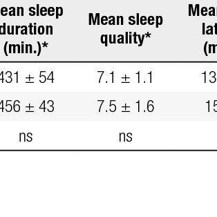 (PDF) Sleep and glycemic control in type 1 diabetes