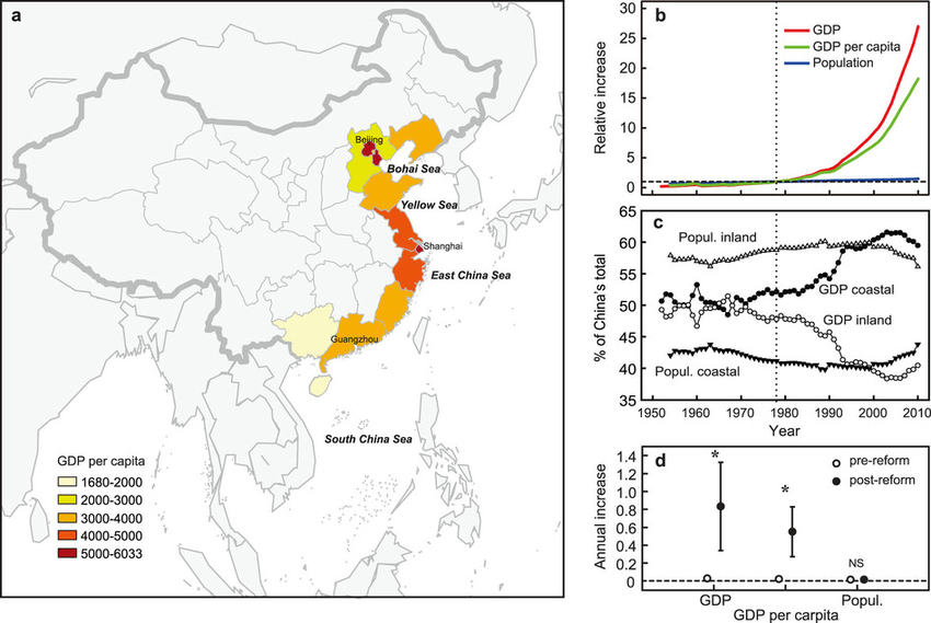 Trends in economy, population in coastal China. (a) China