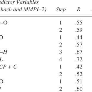 (PDF) Predicting DSM-IV Cluster B personality disorder