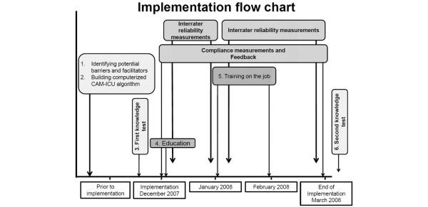 Implementation flow chart. CAM-ICU = confusion assessment