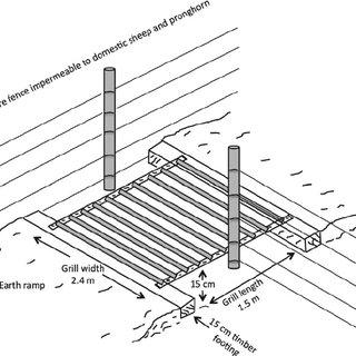 (PDF) The Influence of Land Use and Fences on Habitat