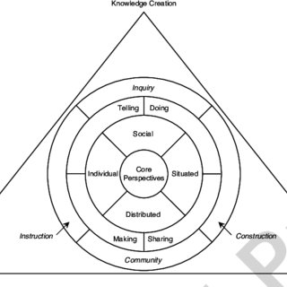 Triple-loop learning. The double-loop learning process is