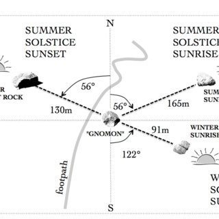 (PDF) Evidence of a Native American Solar Observatory on