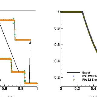 1. Density profiles for Sod's shock tube problem. Left
