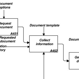 Example HTML document. SGML is a convention for defining