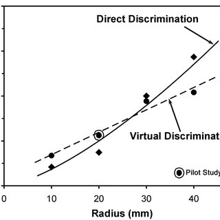 Principle of the deadband-based perceptual data reduction