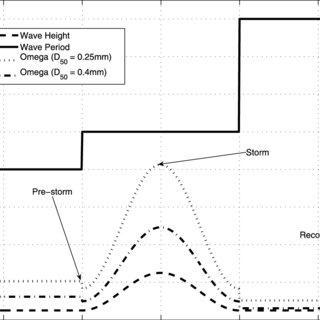 (PDF) A behavioral template beach profile model for