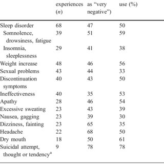 (PDF) Evaluation of patients' experiences with