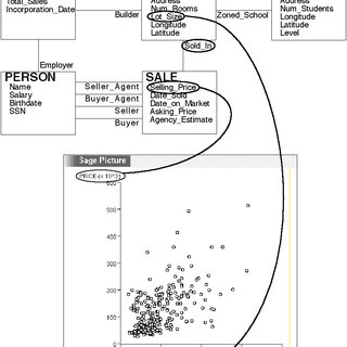 Top: the database schema. Bottom: chart comparing