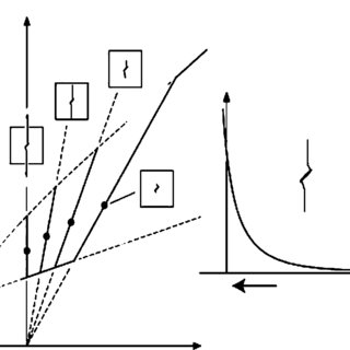 Schematic of failure envelope for brittle failure, showing