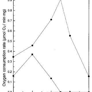 Sulfide (F) and sulfite (s) oxidation by T. caldus KU in