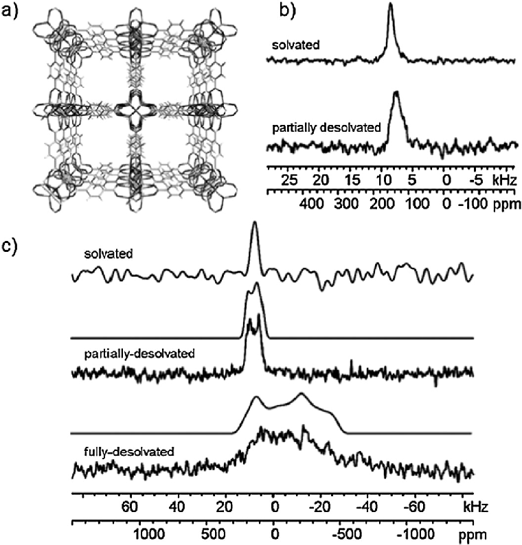 (a) Framework structure of MOF-5. (b) Experimental 67 Zn